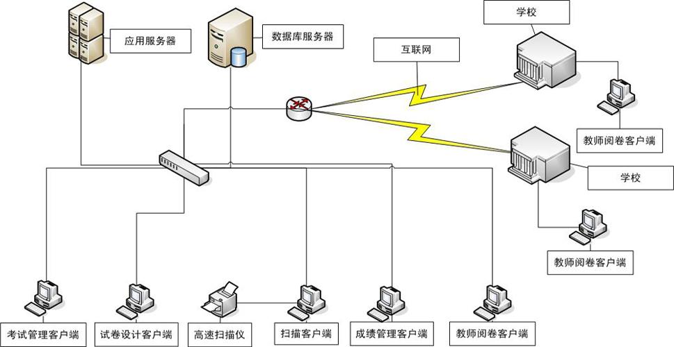 品科网上凯发线上娱乐系统网络结构图